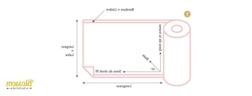 Comment connaître la signification du tissu?