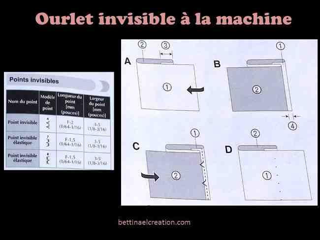 Comment coudre un point invisible avec une machine à coudre?