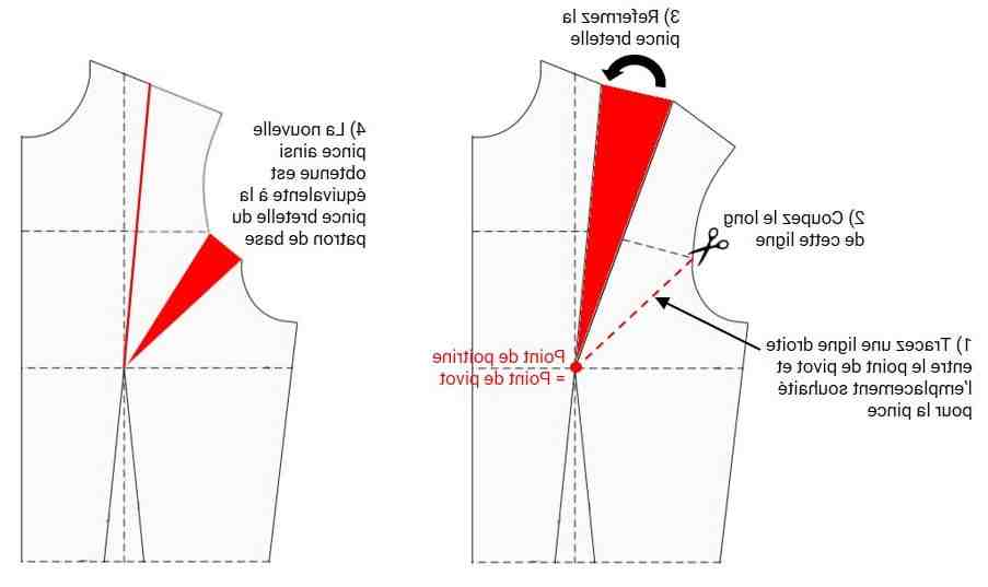 Comment mesurer la longueur de la robe?