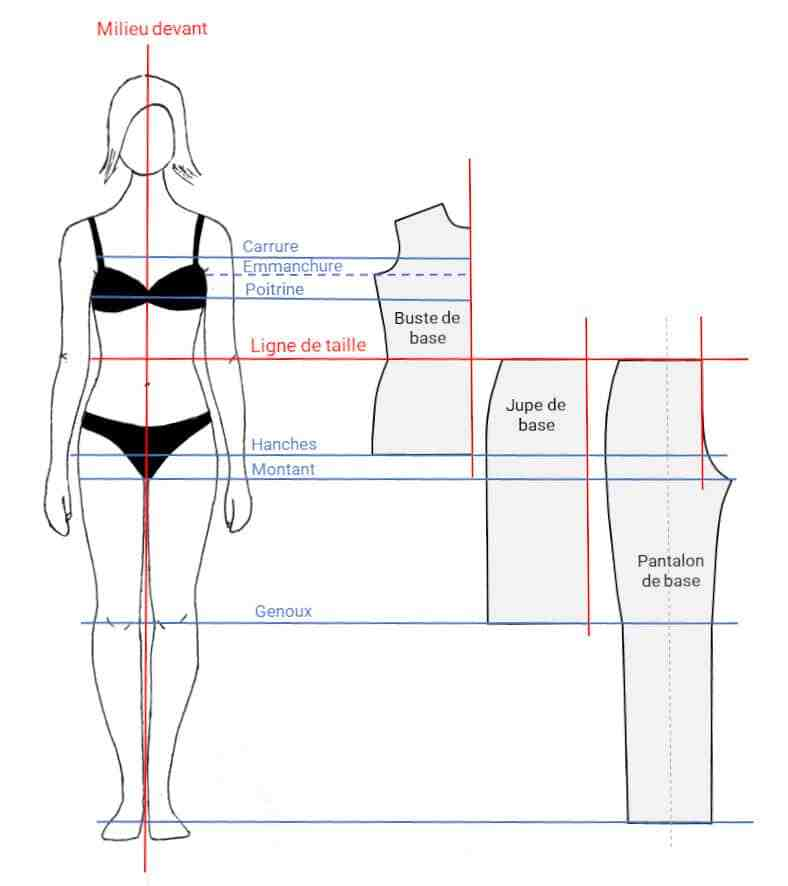 Comment placer le motif sur le tissu?