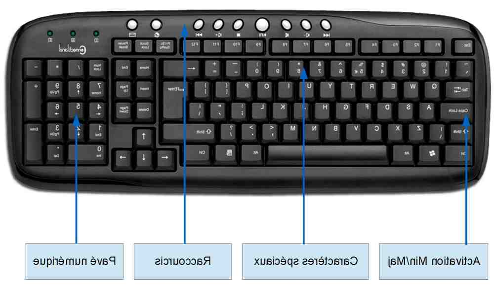 Comment taper Ø sur le clavier?